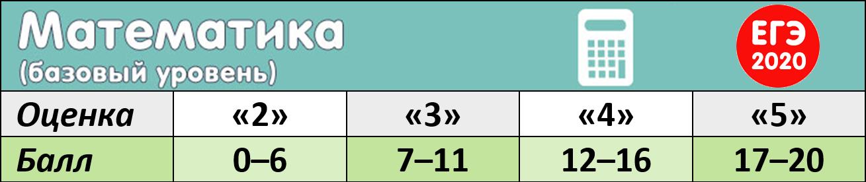 Шкала по математике (базовый уровень)