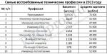 Самые востребованные профессии гуманитарные – Самые востребованные гуманитарные профессии | Про профессии.ру