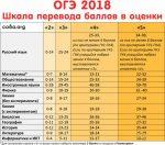 Минимальный порог по информатике в 2018 году по результатам огэ – Шкала перевода баллов ОГЭ 2018 в школьную оценку